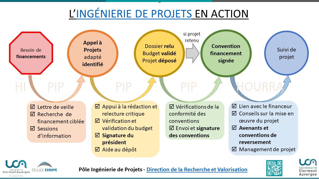 Ingénierie de projets en Action