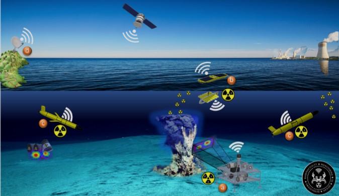 Détecteurs, spectromètres et réseau de capteurs permettant d'évaluer la radioactivité sous-marine.